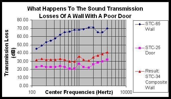 What Happens to the Sound Transmission Losses of a Wall with a Poor Door?